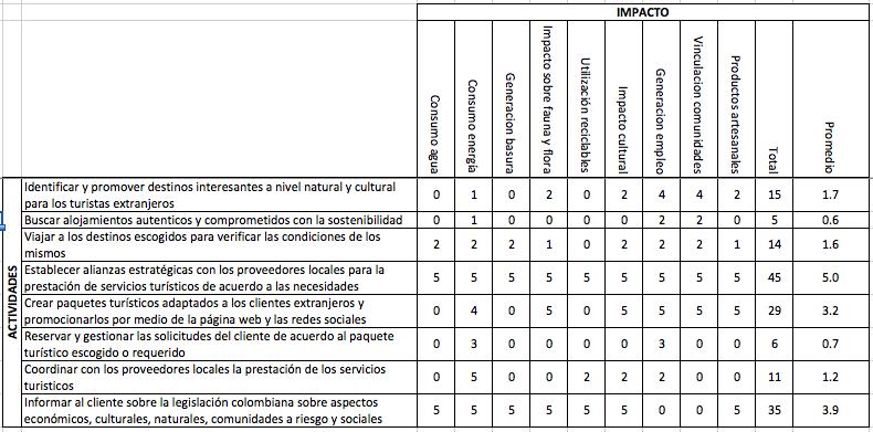 Tabla analisis de sostenibilidad